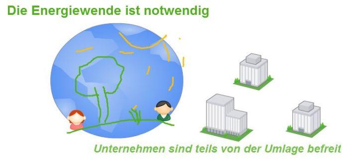 Unternehmen-sind-umlagebefreit in Ökostrom-Umlage: was ist das?